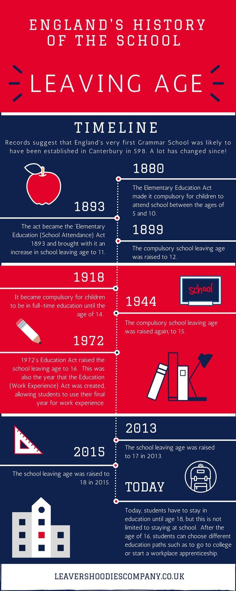 Timeline graphic England school history